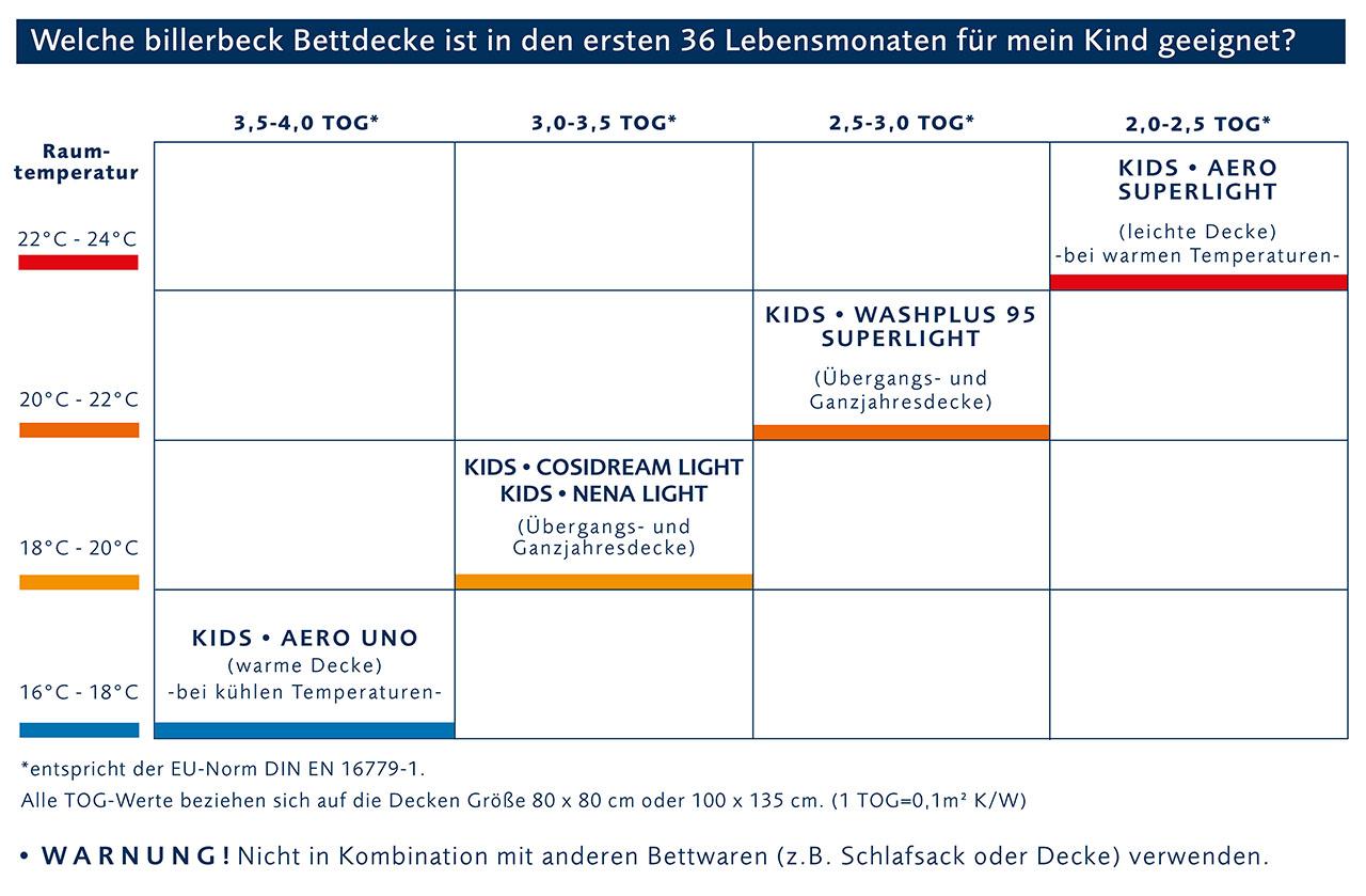 billerbeck-Kids-Kinderdecke-TOG-Werte